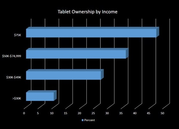 tablets by income